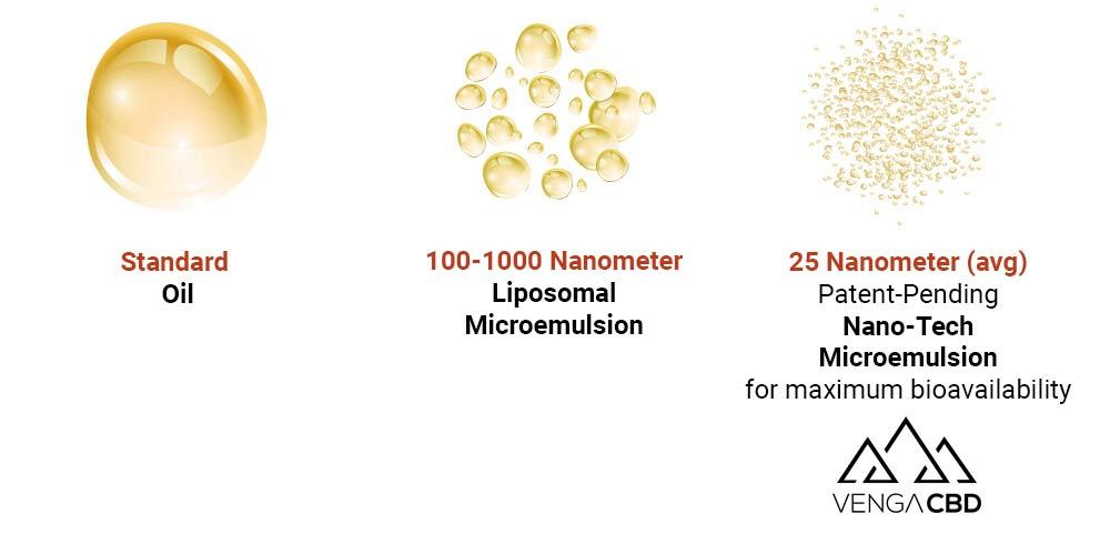 CBD Nano Technology